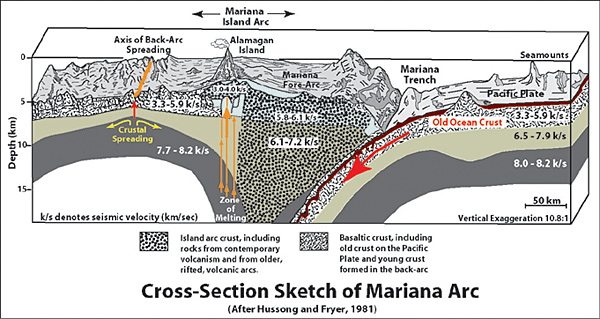 Cross section of Mariana Arc